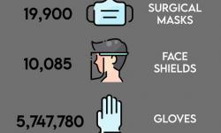 PPE Donations